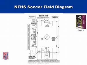Ppt - Nfhs Soccer Goalpost Requirements Powerpoint Presentation