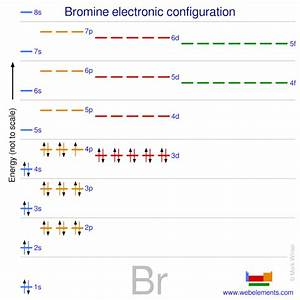 Webelements Periodic Table  U00bb Bromine  U00bb Properties Of Free Atoms