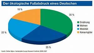 ökologischer Fußabdruck Deutschland : projekt nachhaltigkeit ~ Lizthompson.info Haus und Dekorationen