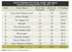 Fast-Growing Fast Casual | CCIM Institute