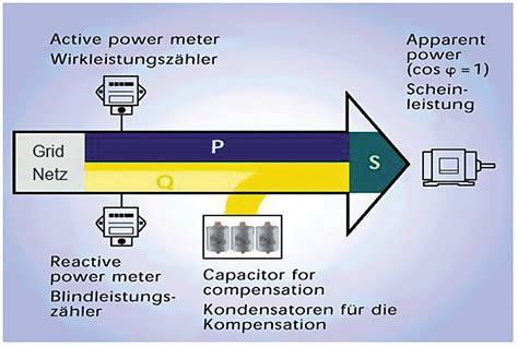 reactive power     reactive power  electrical