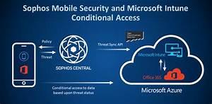Soltic Alg U00e9rie Avec Sophos Mobile Security   Fournir Un Contexte  U00e0 Zero Trust Et Microsoft