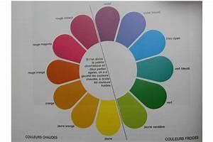 couleurs chaudes et froides en peinture 11 le cercle With couleurs chaudes et froides en peinture