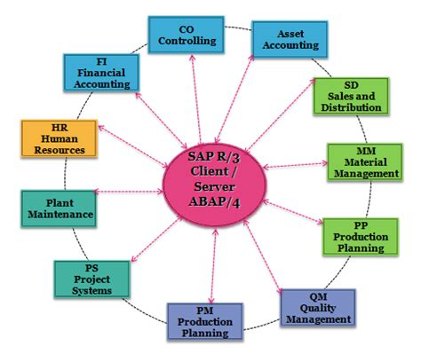 What Does Imp Stand For by What Is Sap System Applications Products Sap Training