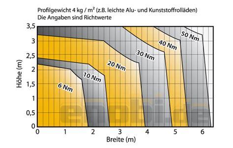 motorstaerke berechnen rolladen und sonnenschutzprodukte