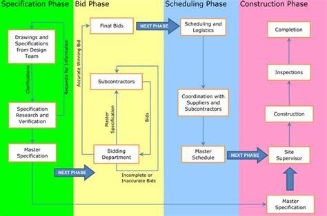 construction projects bidding process flowchart flow