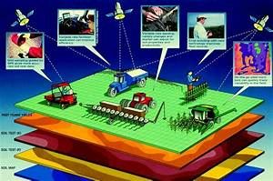 Geospatial Technologies in Precision Agriculture – GIS Lounge