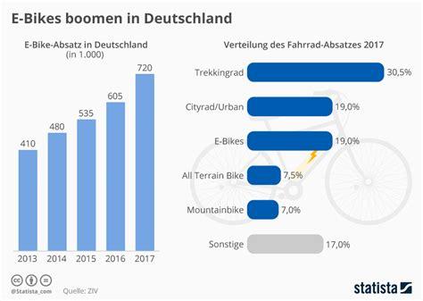 größe deutschland infografik e bikes boomen in deutschland statista