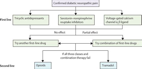 diabetic neuropathy clinical manifestations  current