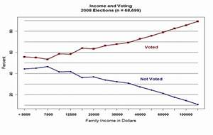 Income Inequality And Its Effect On Political Inequality