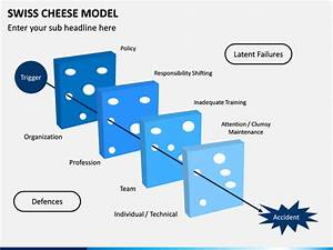 Swiss Cheese Model Powerpoint Template