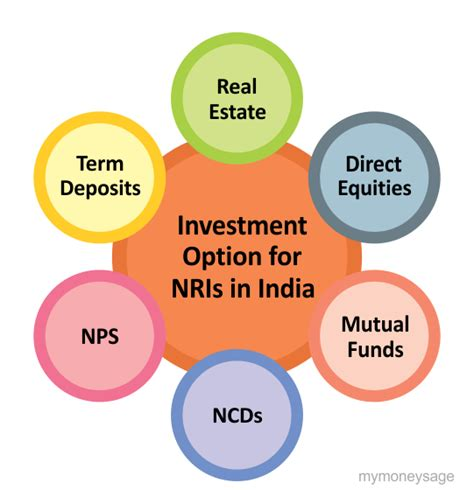 Fds are the safest and secure investment options provided by banks and post offices the investment in residential real estate generates regular rental income and appreciation with a modest amount of risk as compared to equity. Non-Resident Indian(NRI) Investment options in India