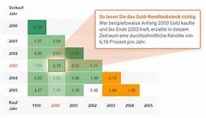 Rendite Pro Jahr Berechnen : aktueller goldkurs bzw goldpreis f r m nzen und barren ~ Themetempest.com Abrechnung