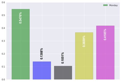 Numpy Tile Along Axis by Python Matplotlib Bar Chart With Data Frame Row Names As