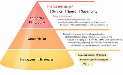 Principle Vision Principles Constitution Sekisui Philosophy Chemical