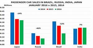 Auto sales slump in Japan, Brazil and Russia as China ...