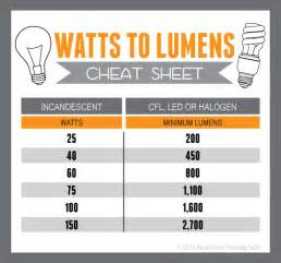 find the equivalent wattage of cfl led and halogen bulbs with this cheat sheet