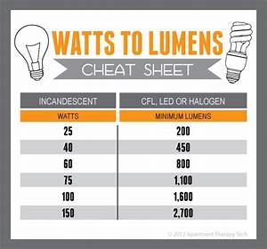 Lumen Watt Tabelle Led : find the equivalent wattage of cfl led and halogen bulbs with this cheat sheet ~ Eleganceandgraceweddings.com Haus und Dekorationen