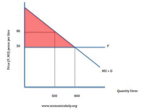 Diagram Consumer by Consumer Surplus And Producer Surplus Economics Help