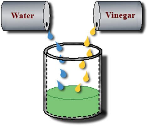 Cleaning with Water and Vinegar