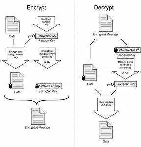 In Pgp  Why Not Just Encrypt Message With Recipient U0026 39 S