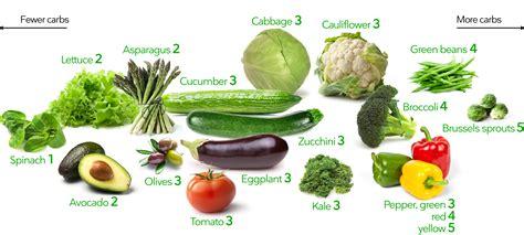keto vegetables  visual guide     worst