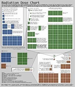 Radiation Chart Xkcd