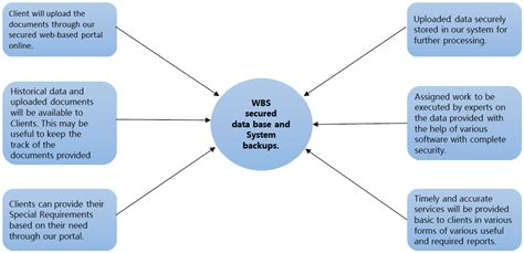 wbs outsourcing services