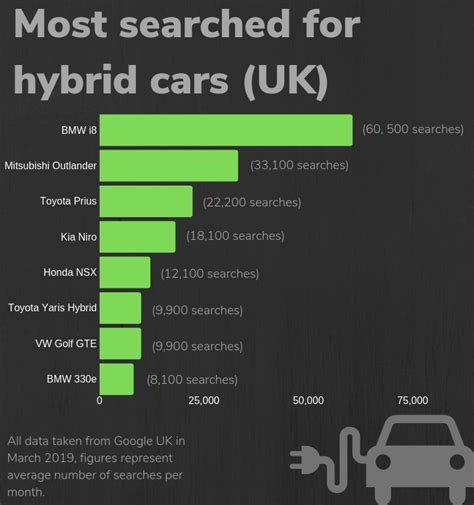 Most Popular Electric Car by The Most Popular Electric Cars In The Uk Revealed