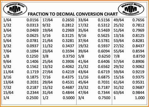 decimal to fraction table 7 decimal to fraction conversion chart cashier resume