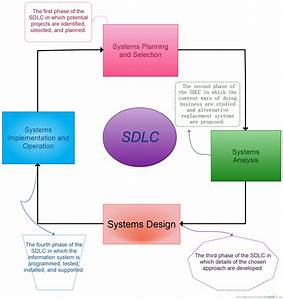 Sdlc   Block Diagram