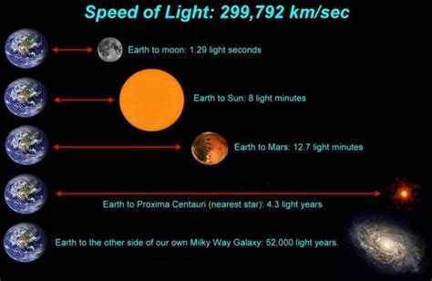 1 Light Year Is Equal To How Many Years Of The Earth? Quora