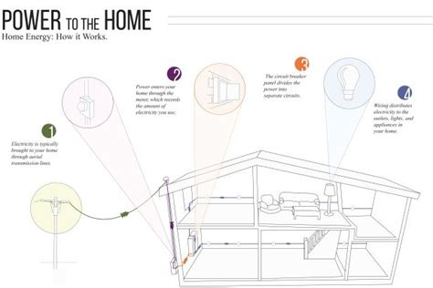 Get Know Your Home Electrical System Diy