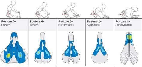 bontrager postures   saddle fit performance   inform biodynamic designs bikerumor