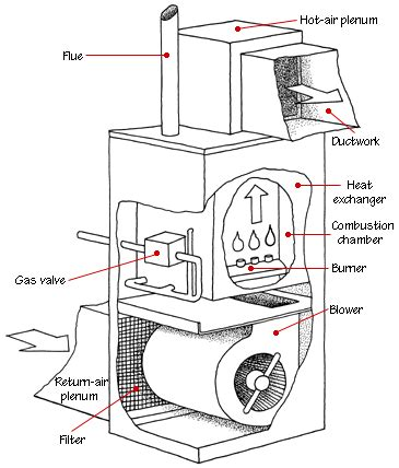 How Forced Air Systems Work