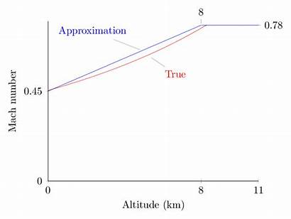 Mach Altitude Number Approximation Dependence Linear True