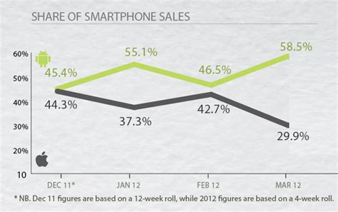 iphone vs android sales iphone sales slide while android surges to start the year