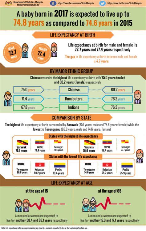 2017 Chinese Birth Chart