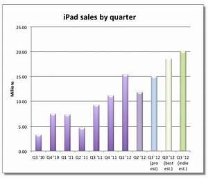 Analyst says 24 million ipads sold last quarter for 24 million ipads sold analyst