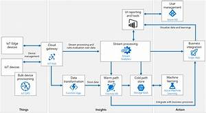 Azure Iot Reference Architecture