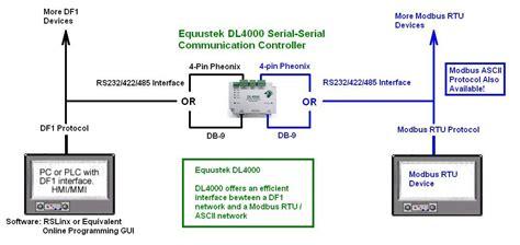 Dmx Modbus Serial Communication Protocol