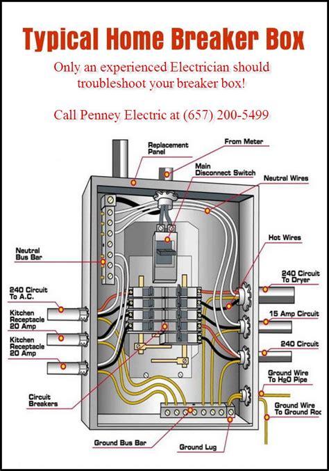Breaker Panel Box Wiring Diagram by Breaker Box Dedicated Circuits Penney Electric C10