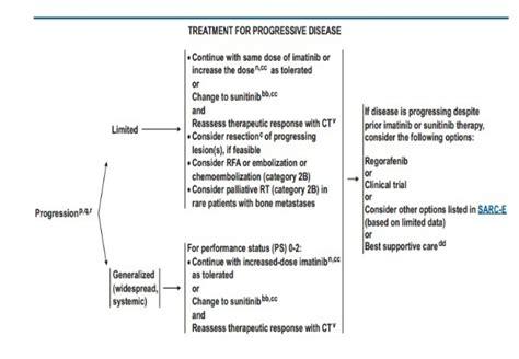 gastrointestinal stromal tumor gist dr ridu kumar sharma