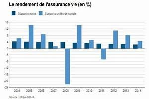 Assurance Prêt Immobilier Comparatif : assurance vie comparatif et rendement en juillet 2015 jdn ~ Medecine-chirurgie-esthetiques.com Avis de Voitures