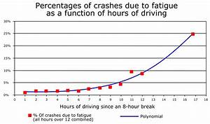 Effects of fatigue on safety - Wikipedia