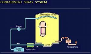 Nuclear Power Plant Containment Pressure Control Systems