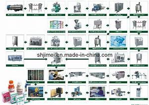 China Uht Milk Stirred Yoghurt Production Line Flow