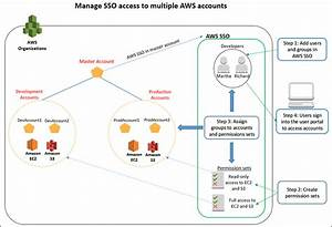 How To Create And Manage Users Within Aws Single Sign