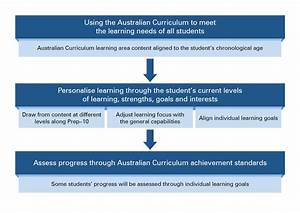 Meeting Diverse Learning Needs  Applying The Flow Chart