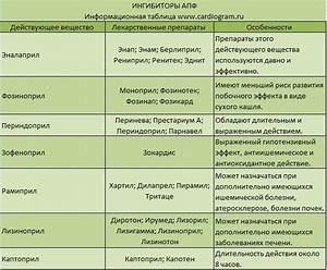 Лекарства от гипертонии продленного действия